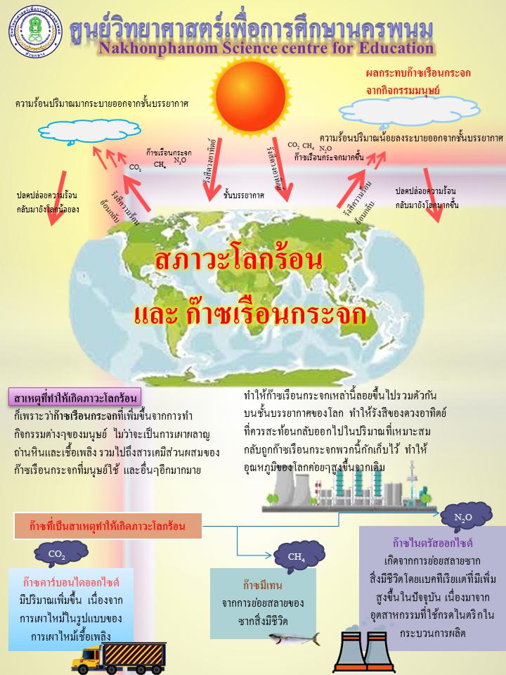 สภาวะโลกร้อน และก๊าซเรือนกระจก