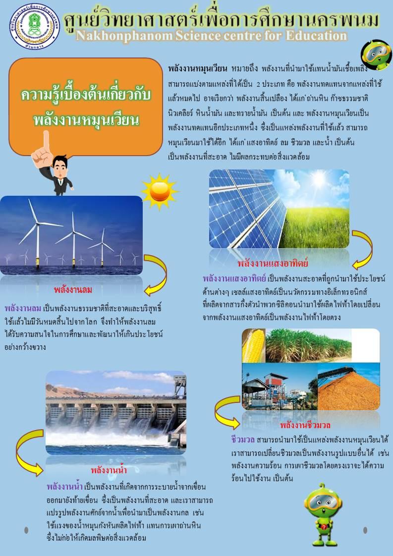 ความรู้เบื้องต้นเกี่ยวกับพลังงานหมุนเวียน