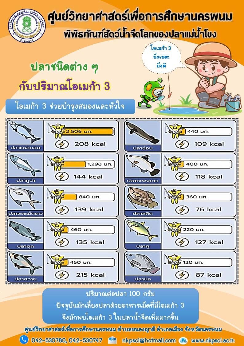 ปลาชนิดต่างๆกับปริมาณโอเมก้า 3